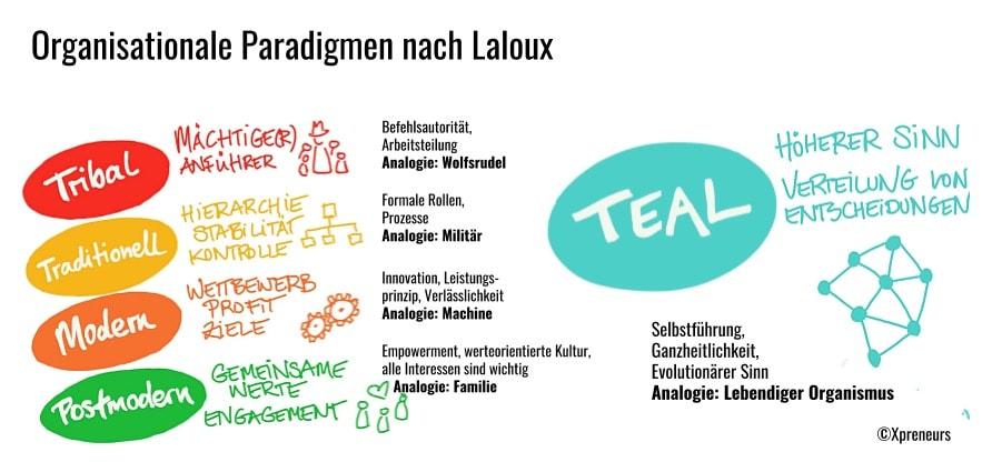Teal-Grafik. ©Xpreneurs